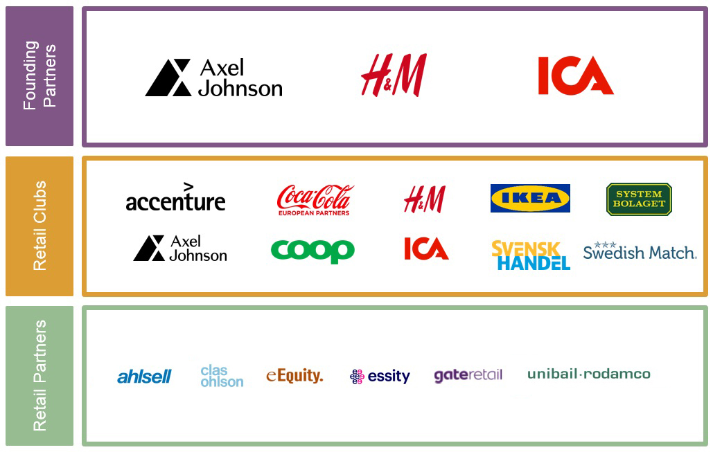 Center for Retailing Partners 2019. Founding Partners: Axel Johnson, H&M and ICA. Retail Clubs: Accenture, Axel Johnson, Coca Cola, COOP, H&M, ICA, IKEA, Svensk Handel, Swedish Match and Systembolaget. Retail Partners: Ahlsell, Clas Ohlson, eEquity, Essity, gateretail and Unibail-Rodamco.